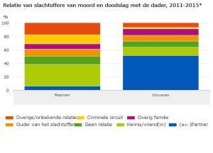 Relatie-van-slachtoffers-van-moord-en-doodslag-met-de-dader-2011-2015-16-07-27